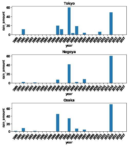 3都市に対する降雨量の比較