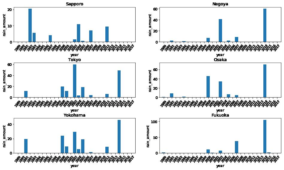 単純な6都市の雨量の比較
