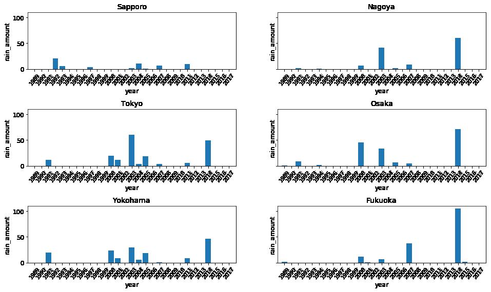 縦軸を揃えた6都市の雨量のグラフ