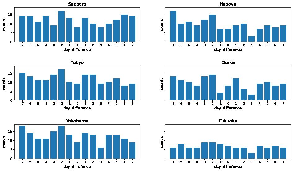 体育の日を基準にした雨の発生頻度のグラフ