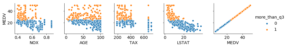 pairplot with limed columns