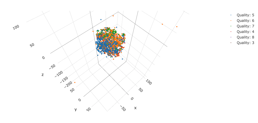 t-SNE plotly for standardized