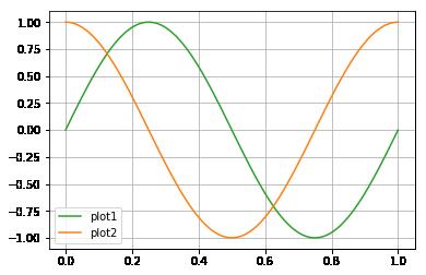 matplotlibのデフォルト色を名前で指定したグラフ